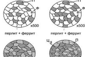 Как влияет содержание углерода на свойства сталей
